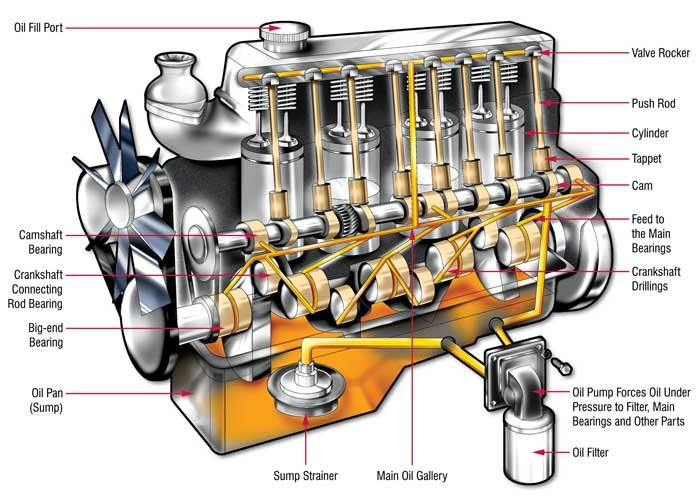 A diagram showing the lubrication of an engine with labels