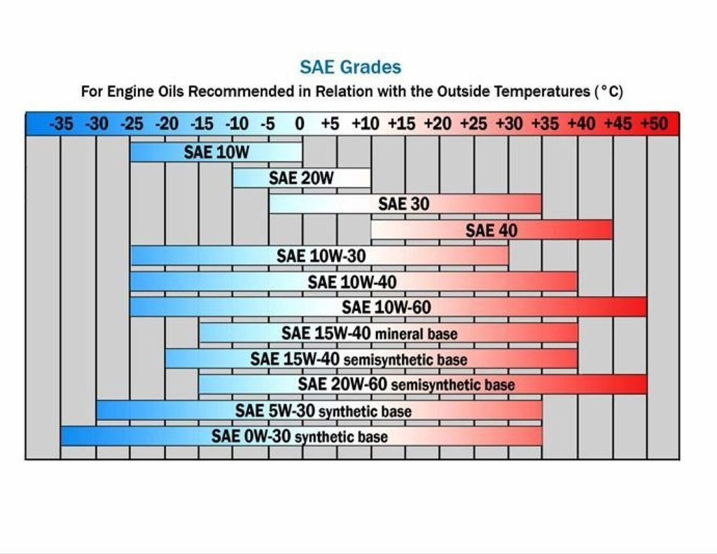 An SAE Grades chart showing recommended car engine oils in relation to the outside temperatures (in celcius)